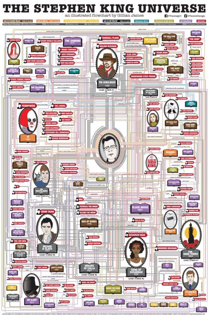 Conexiones entre las novelas de Stephen King